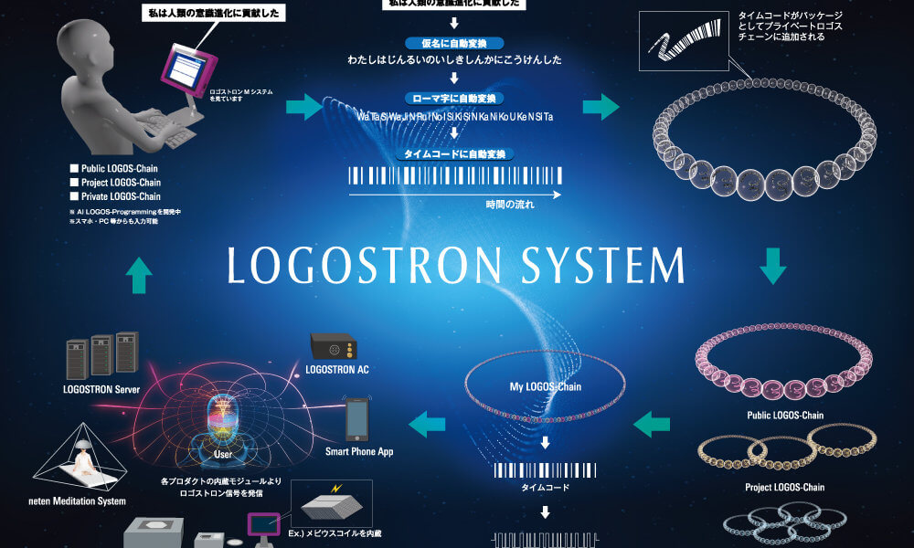 LOGOSTRON SYSTEM
